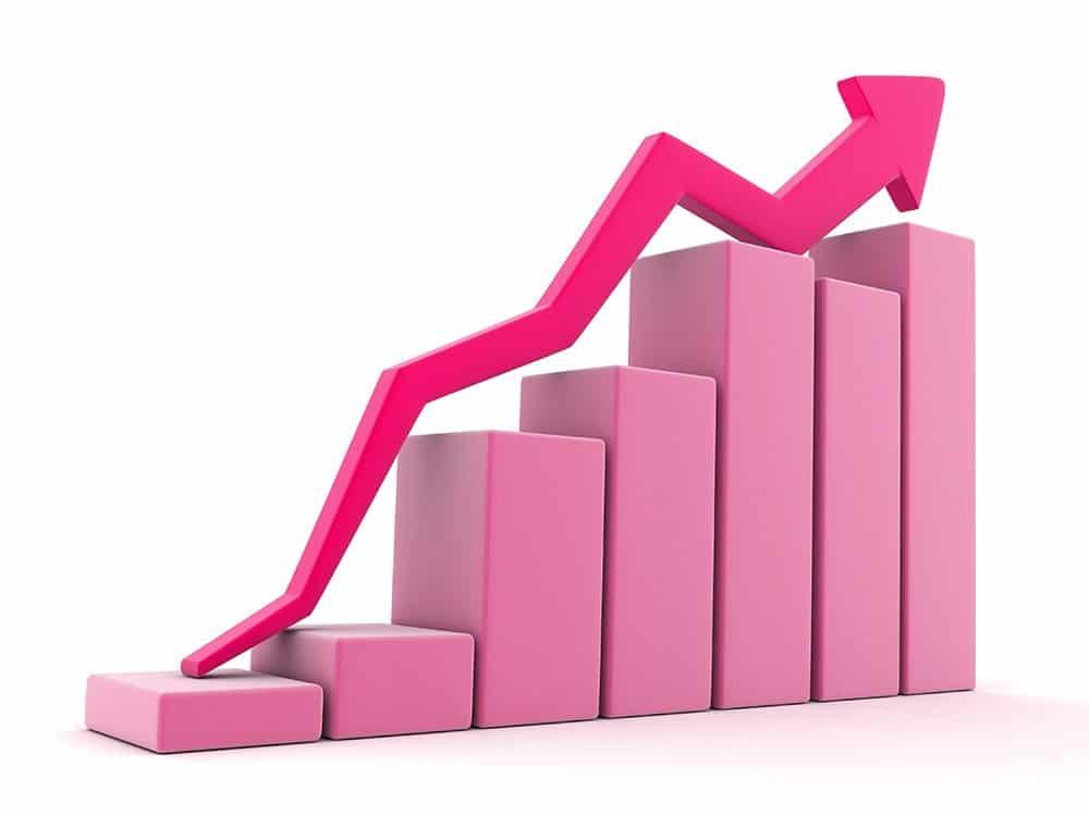 Mehr Kunden durch Facebook Werbung - Statistik die nach oben geht